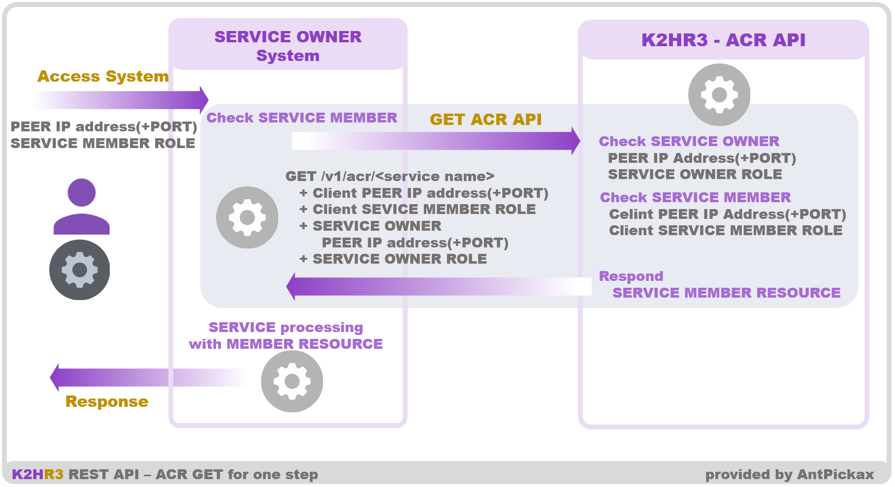 K2HR3 REST API - ACR GET for one step