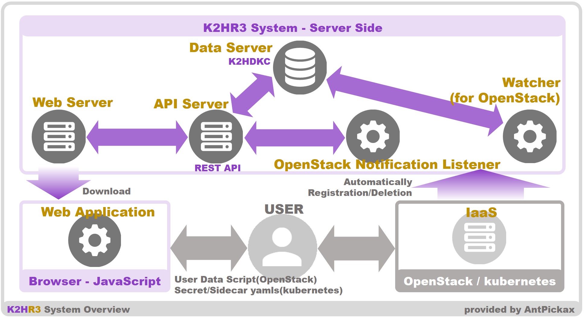 K2HR3 system overview