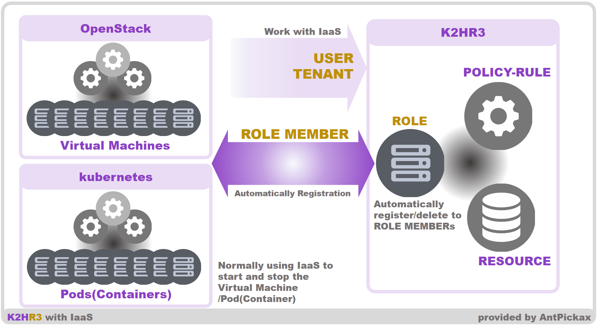 K2HR3 Feature IaaS(overview)