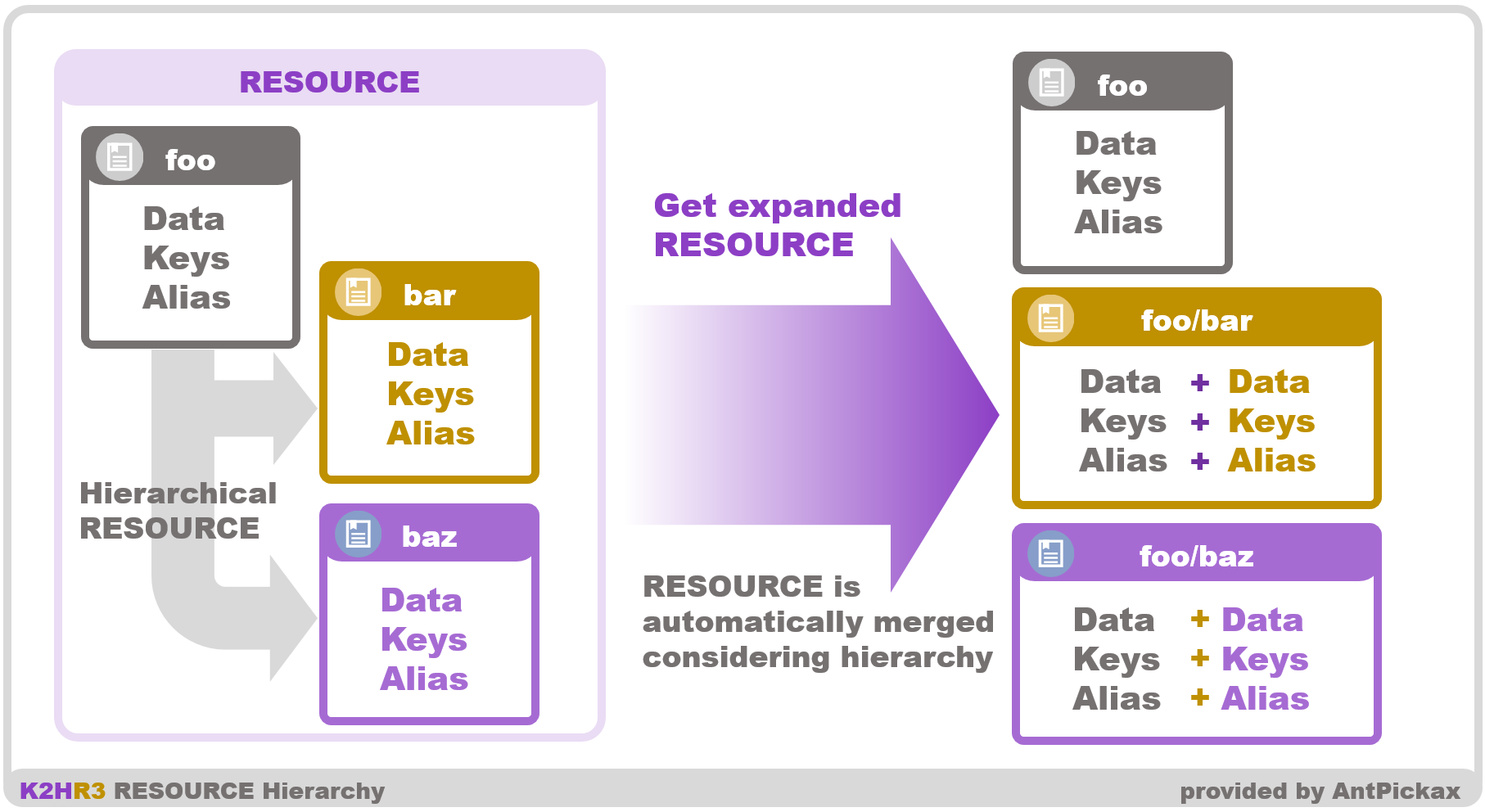 K2HR3 Usage - Resource hierarchy