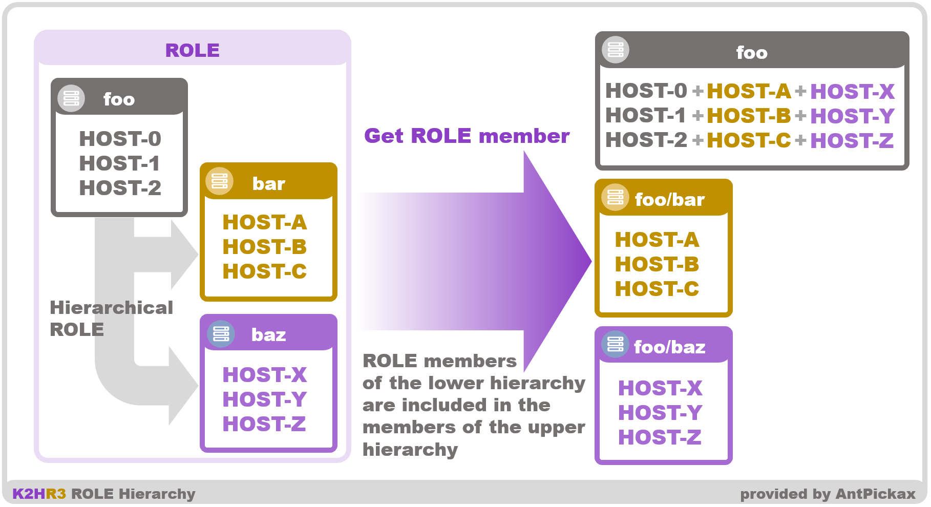 K2HR3 Usage - Role hierarchy