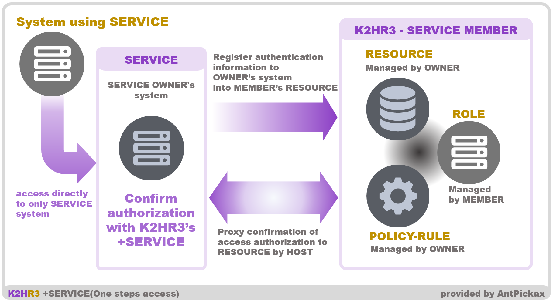 K2HR3 Usage RBAC - One step SERVICE Access