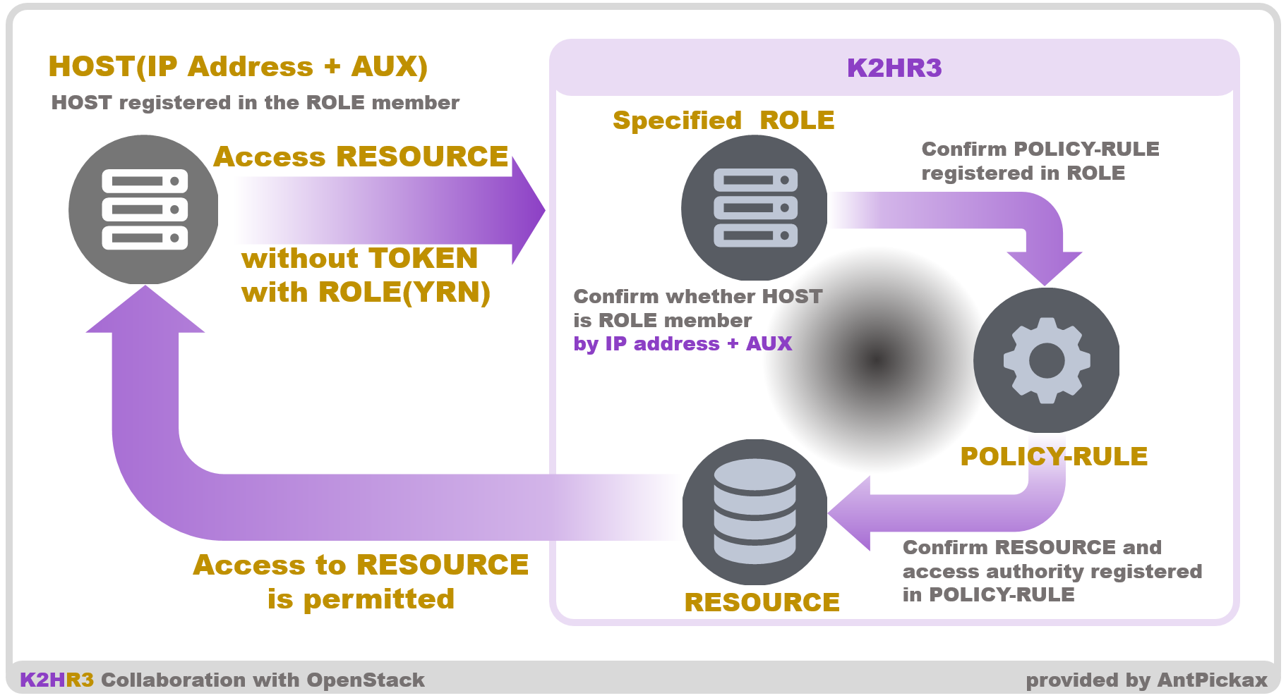 K2HR3 Usage RBAC - No Token Access