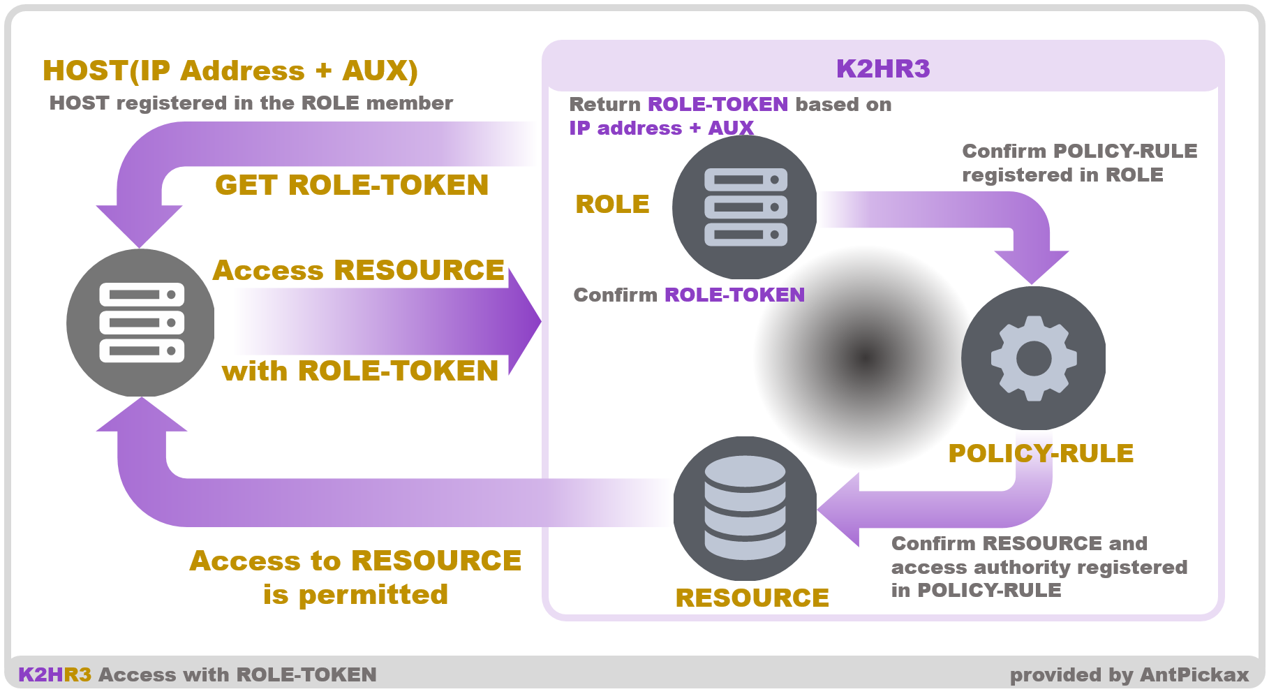 K2HR3 Usage RBAC - Role Token Access
